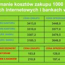 banki a kantory internetowe na strefawalut